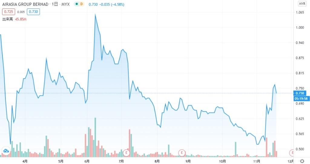 エア アジア 株価